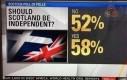 110% Szkotów podjęło decyzję