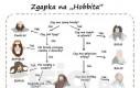 Zgapka na Hobbita