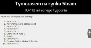 Far Cry pozamiatał