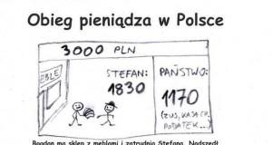 Obieg Pieniędzy w polsce