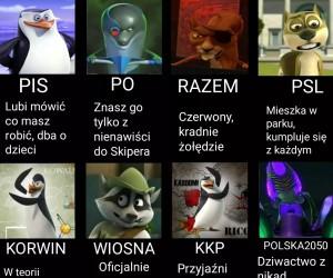 Polska scena polityczna