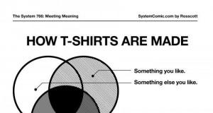 Jak są zrobione t-shirty