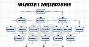 Hierarchia ludzka w każdej korpo