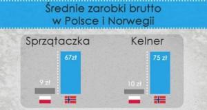 Średnie zarobki brutto w Polsce i Norwegii
