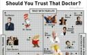 Czy możesz zaufać swojemu doktorowi?