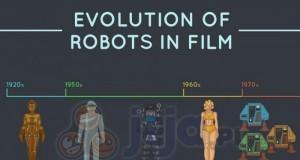 Ewolucja filmowych robotów