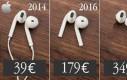 Ewolucja słuchawek