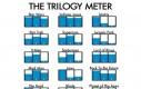 Miernik jakości trylogii