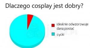 Definicja cosplayu