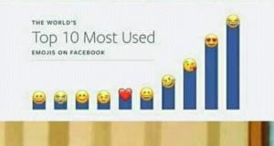 Najczęściej wykorzystywana emotka na Facebooku