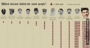 Kto pochłonął najwięcej ofiar?
