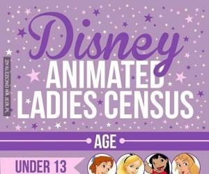 Analiza bohaterek Disney'a