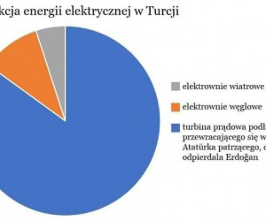 Turecka energia