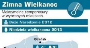 Temperatury w Boże Narodzenie i Wielkanoc