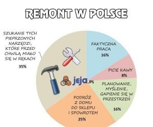 Remont w Polsce