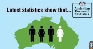 3/4 Australijczyków stanowi 75% populacji. Potwierdzone badaniami