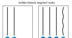 Krótka historia inżynierii ruchu