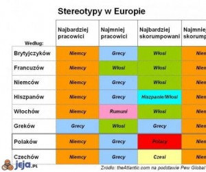 Stereotypy w Europie