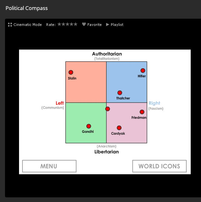 Mój political compass