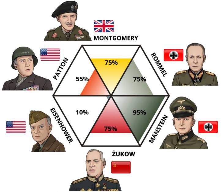 Test generałów