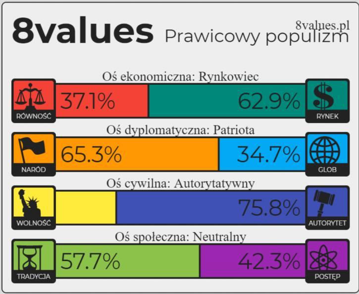 Moje poglądy polityczne według 8values