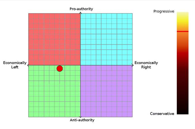 Mój kompas polityczny