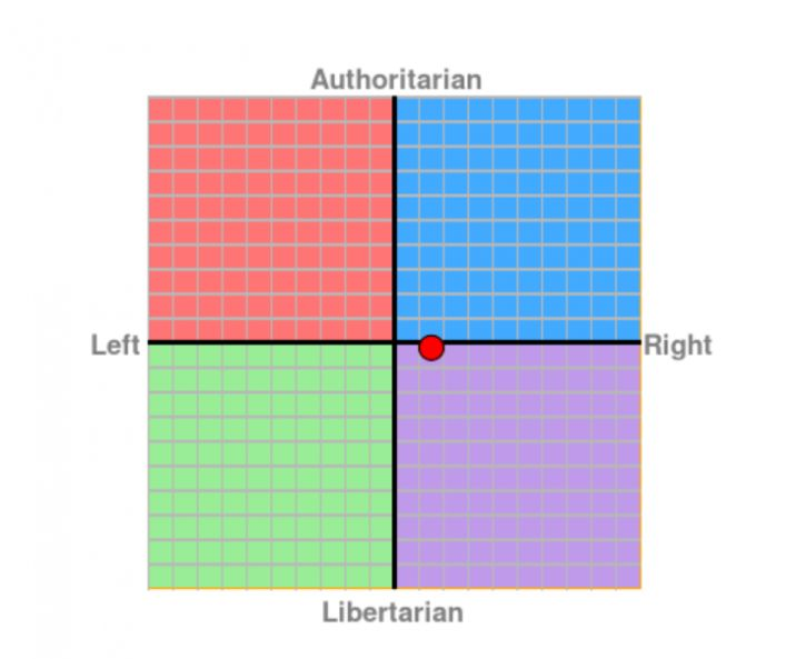 "Wynik testu ""The Political Compass"""
