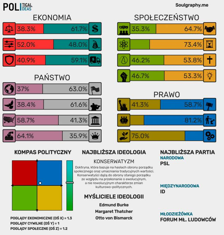 Test Poglądów Politycznych 21.01.2021