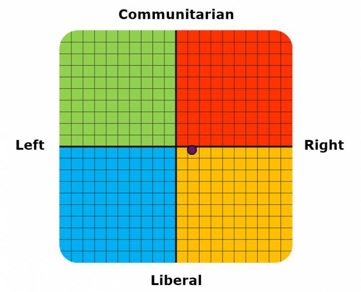 Aktualizacja kompasu politycznego (PT. 13  XI 2020)