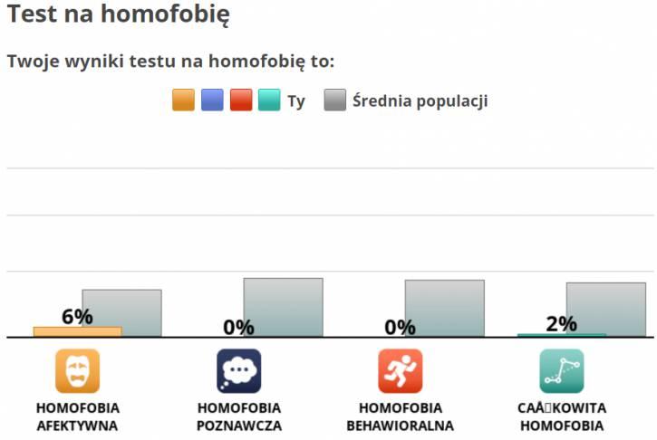 Test na homofobię