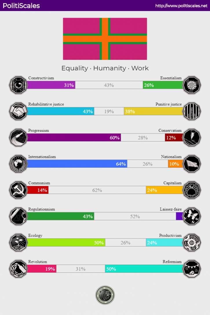 mój wynik w PolitiScales