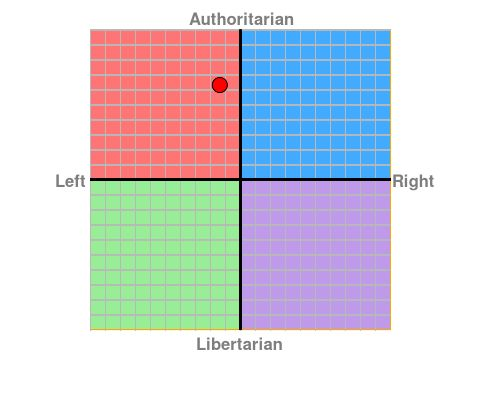Mój political compass ;-;