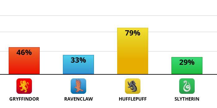 Taki test z HP